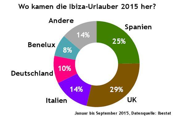 Statistik Herkunft Urlauber auf Iibza
